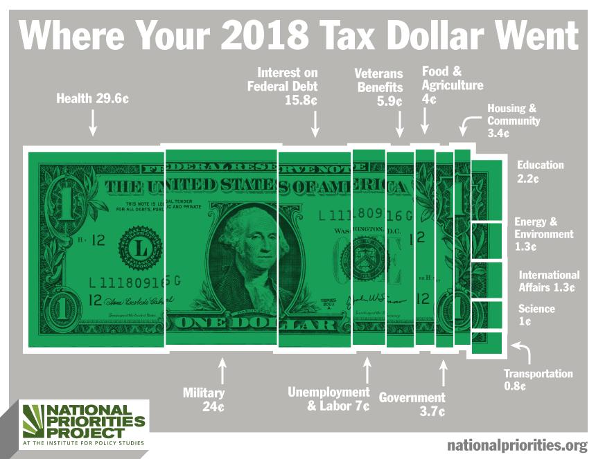 Federal tax dollar breakdown