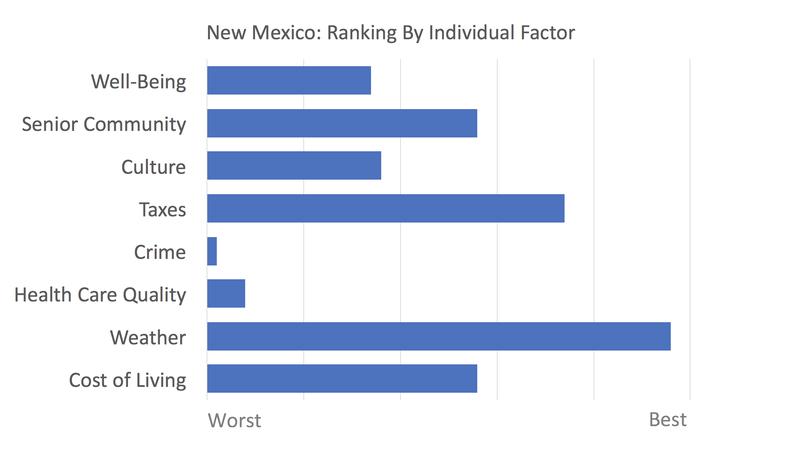 New Mexico rankings