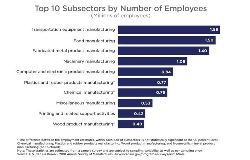 Subsectors of manufacturing