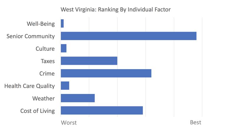 West Virginia rankings