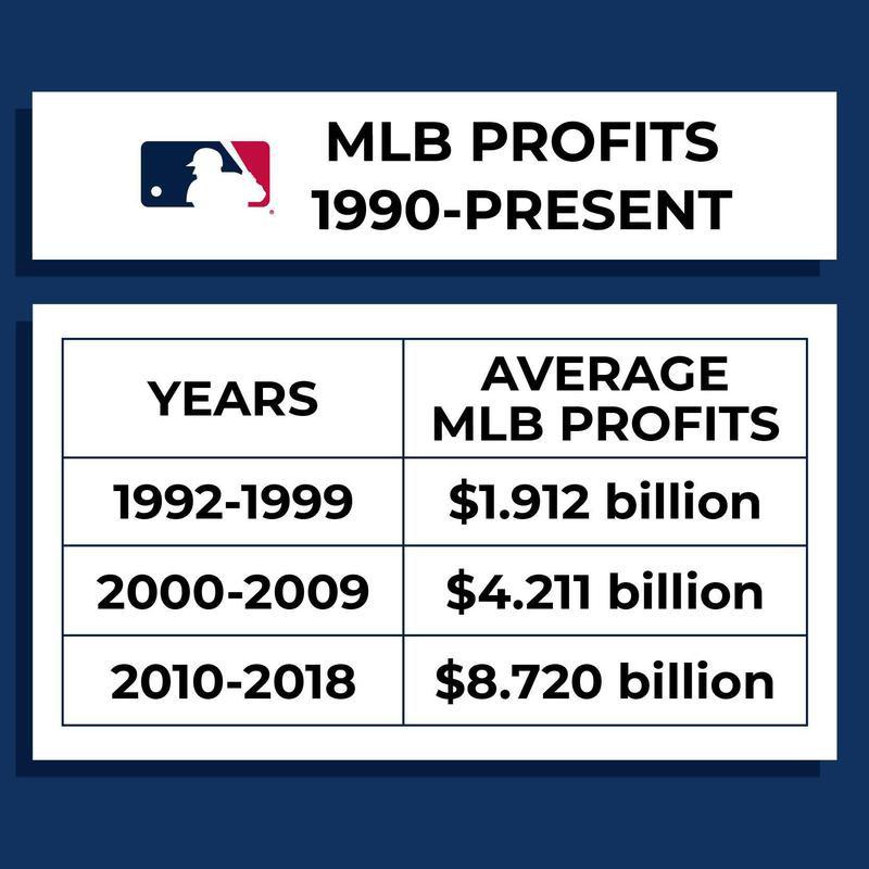 MLB profits: 1990-present