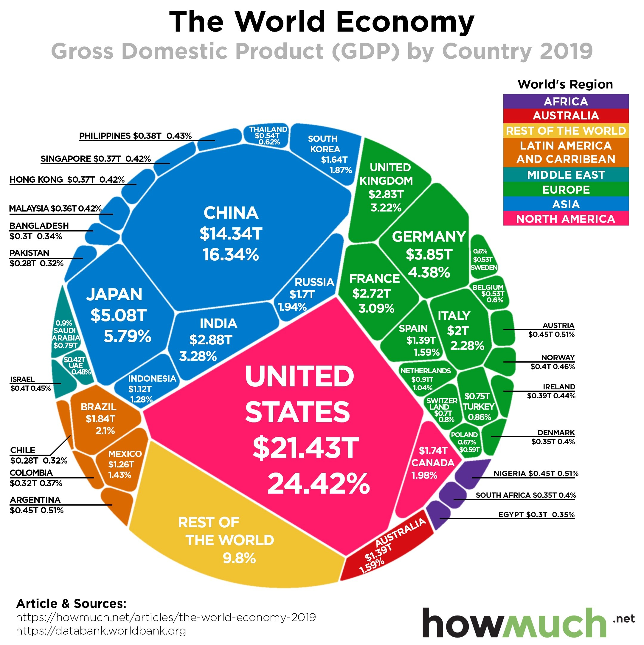 GDP world economy