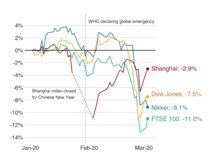Stock Market Impacts