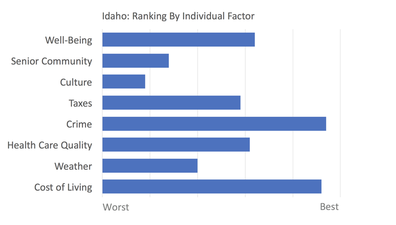Idaho rankings
