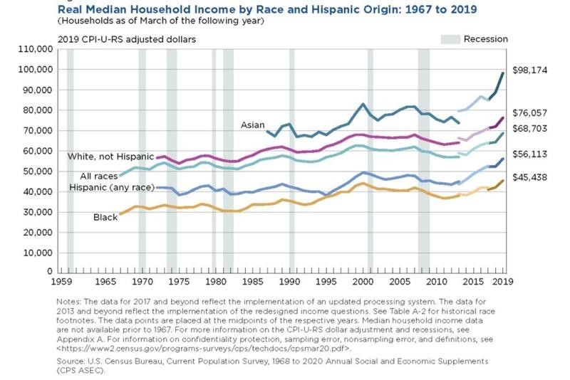 Median income by race