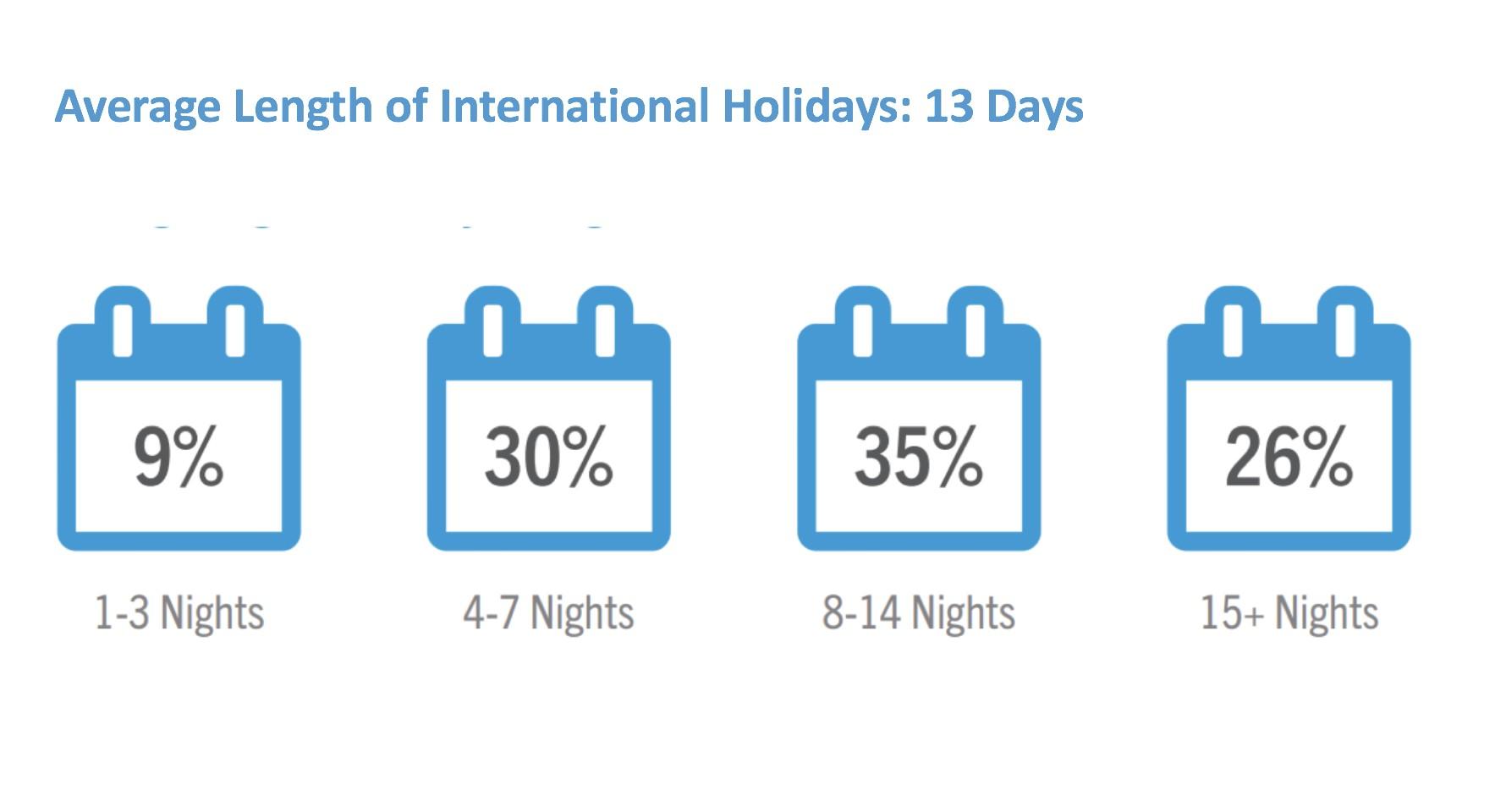 Length of International Holidays