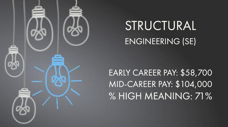 Structural Engineering (SE)