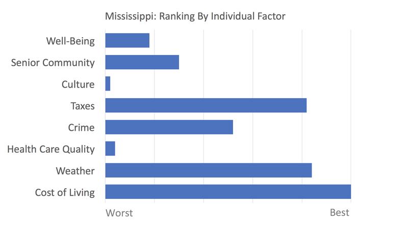 Mississippi rankings