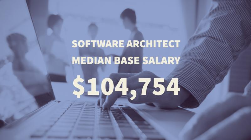 Software Architect