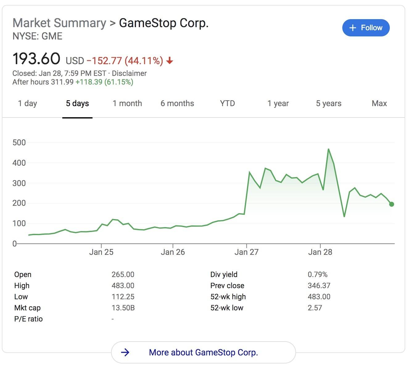 GameStop stock graph