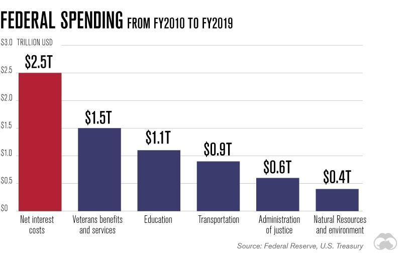 U.S. debt interest costs