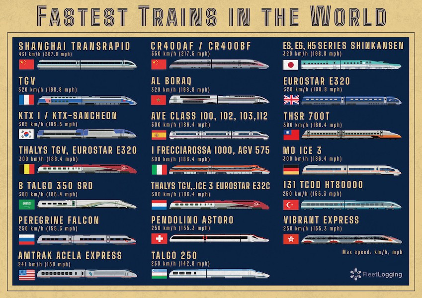 Fastest trains in the world, visualized