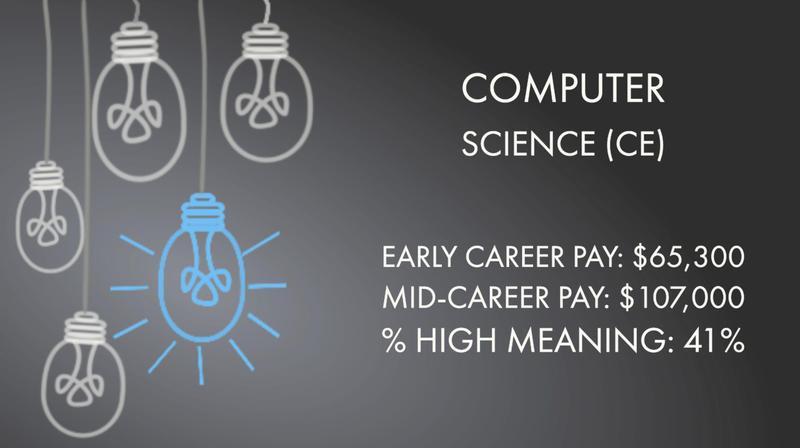 Computer Science (CE)