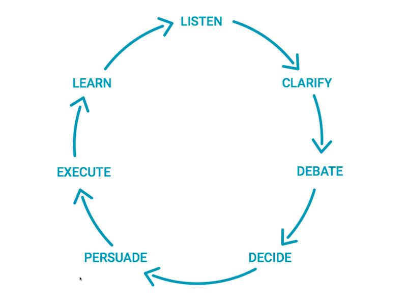 Radical Candor framework