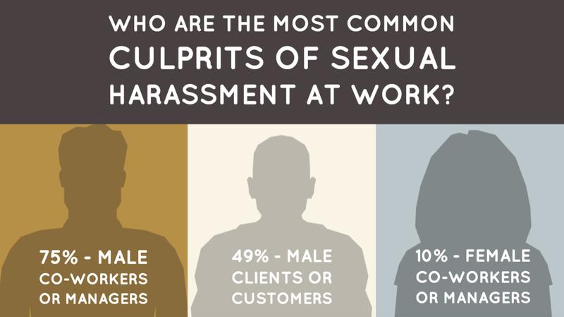 Culprits of Sexual Harassment