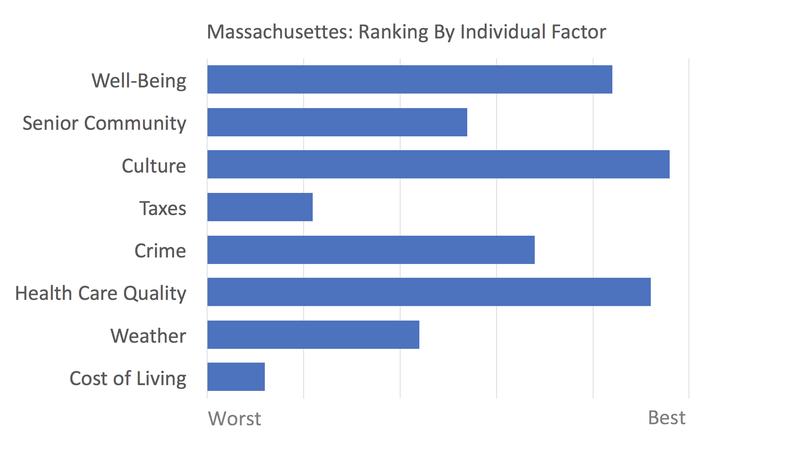Massachusetts rankings