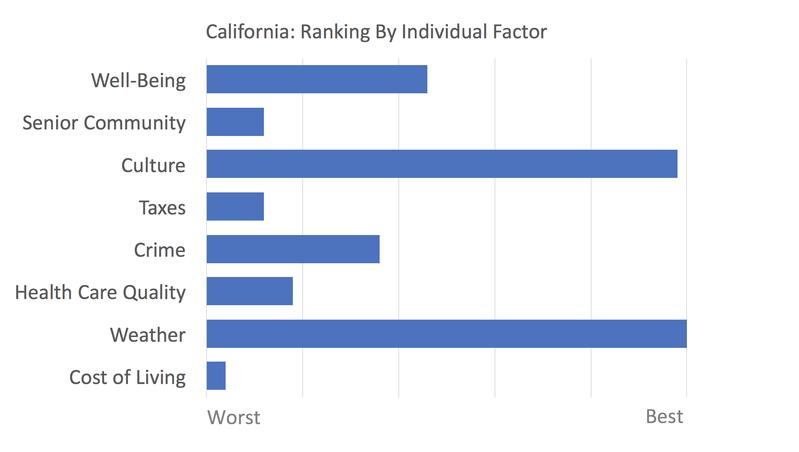 California rankings