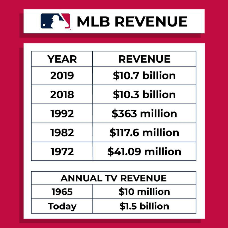 MLB revenue