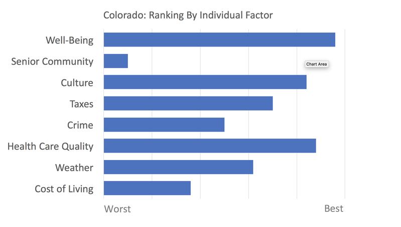 Colorado rankings
