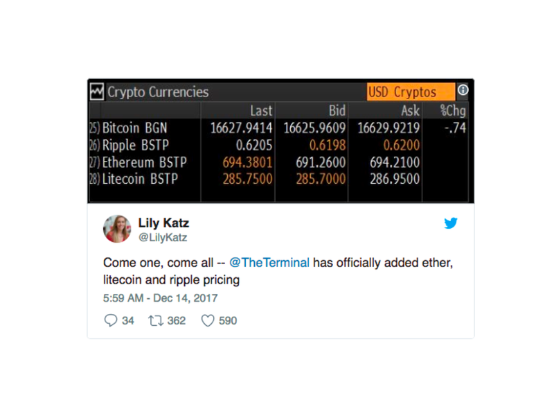 Bitcoin was added to Bloomberg's Terminal