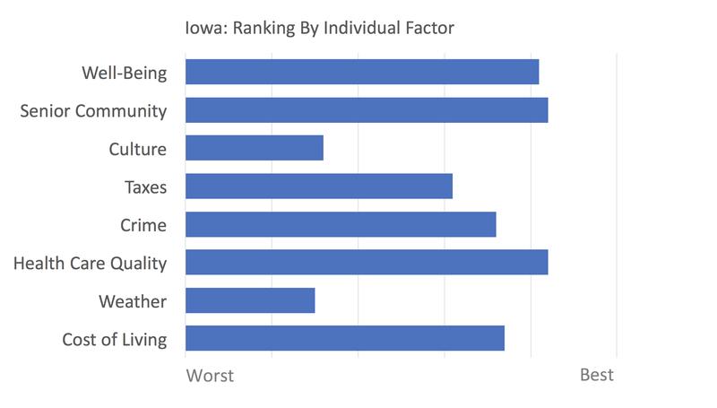 Iowa rankings