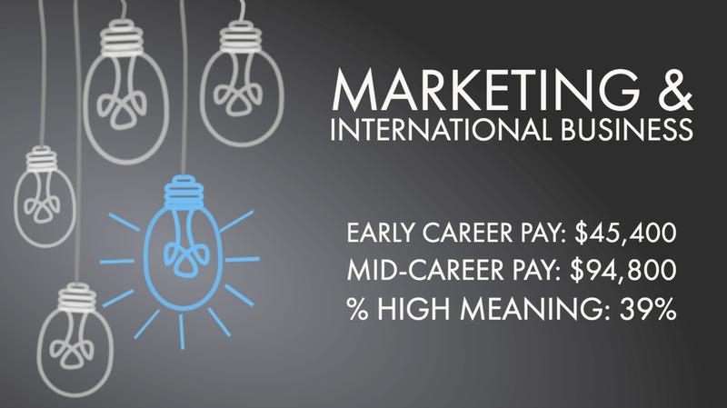 Marketing & International Business