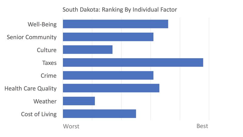 South Dakota rankings